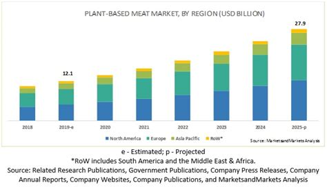 Plant-based Meat Market | Size | Share | Trends | Forecast ...