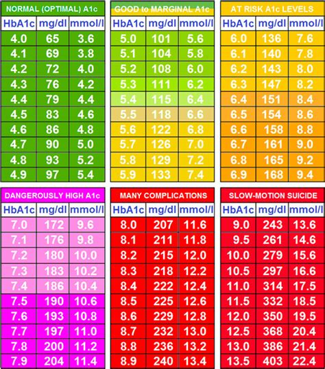 a1c levels range chart what is an a1c blood test diabetes education network