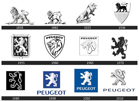 Peugeot Logo by The Evolution Of Car Logos Across The Decades Page 3
