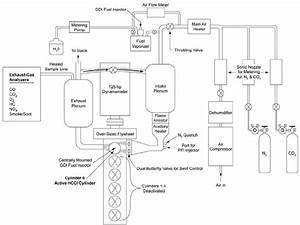 A Schematic Of The Engine Setup At Sandia National Labs