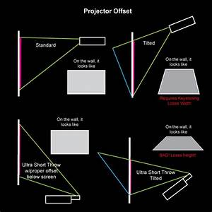 Guide To Projectors For Interactive Installations