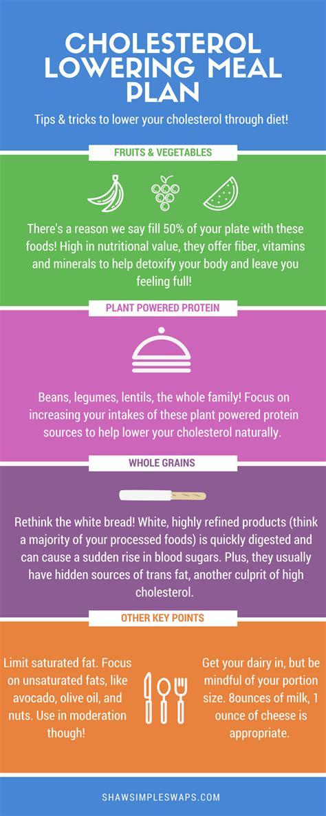 cholesterol lowering meal plan kick  ldl