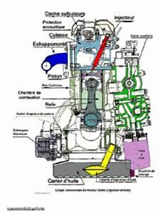 injection directe, indirecte,common rail, injecteur pompe