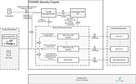 It Security Architecture Diagram by Security Architecture Overview
