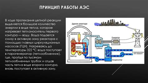 Ядерный реактор атомный реактор . Физические принципы работы ядерного реактора.