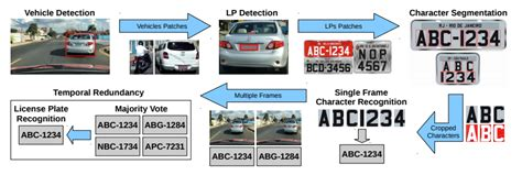 researchers develop ai system for license plate recognition nvidia developer news centernvidia