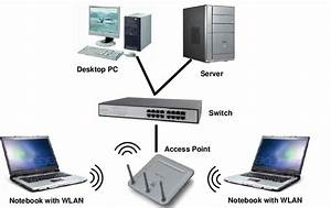 Infrastructure  Access Point  Wireless Network