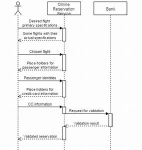 Sequence Diagram For Online Flight Ticket Booking System
