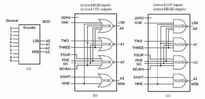 Bcd Encoder Decimal Logic Diagram Using Gates