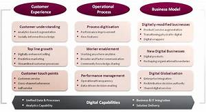 Digital Transformation Strategy  The Ultimate Guide