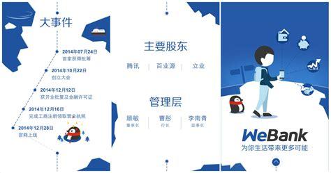 We Banc by 腾讯前海微众银行webank官网上线 主打移动端和个人消费金融 36氪