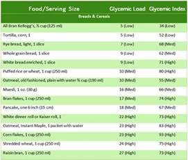 Bread Glycemic Index Chart