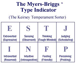 4 letter personality test personality type 45909