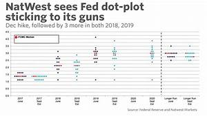 What to expect from the Fed's new dot plot - MarketWatch