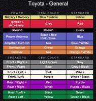 Toyota Corolla Questions