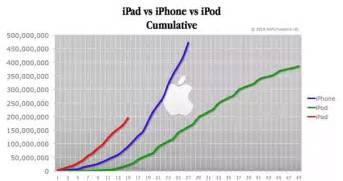 how many iphones been sold how many iphones been sold world wide quora