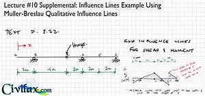 Calculating Influence Lines