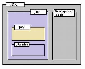 Introduction To Jvm  Jdk  Jre