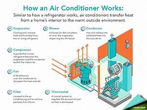 What Homeowners Should Know About Central Air