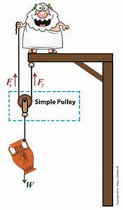 Using A Free Body Diagram To Understand Simple Pulleys