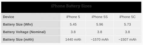 iphone 5 battery size apple boosts iphone 5s battery capacity by 10 iphone 5c