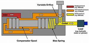 Hydraulic Flow Control Valve Diagram