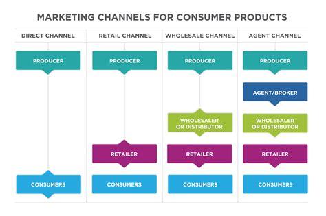 types of marketing intermediaries - essays