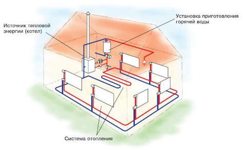Расчет тепловой мощности системы отопления. — Студопедия.Нет