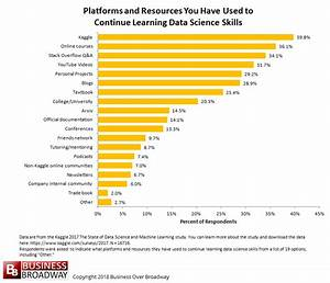 Top 10 Platforms and Resources to Learn Data Science Skills
