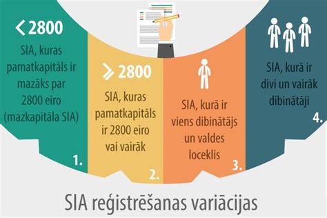 Kā reģistrē sabiedrību ar ierobežotu atbildību - LV portāls