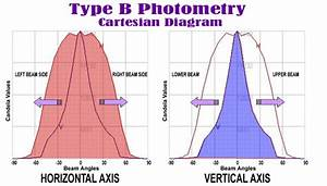 Photometric File Type B