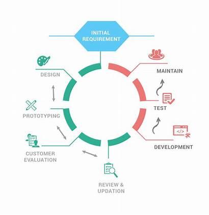 Prototype Methodology Software Development Methodologies Advantages Disadvantages