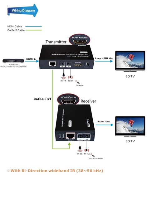 Pro Hdcl Hdmi Over Single Cat Extender Looping Out