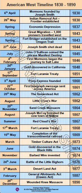 american west history  printable timeline poster