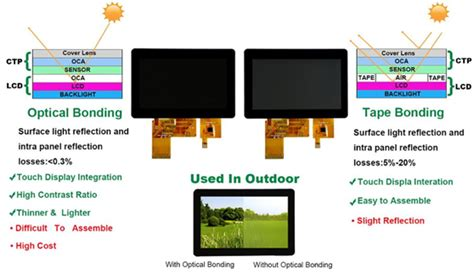 china best 18 5 inch anti vandal capacitive touch screen suppliers manufacturers factory