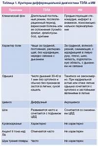 Какие принимать лекарства при гипертонии