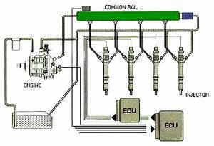 Crdi Common Rail Direct Injection Full Seminar Report