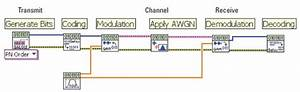 Modeling Wireless Communications Systems In Labview