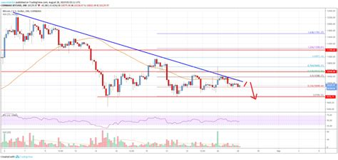 Technical analysis through the use of charts or volume helps to forecast future bitcoin (btc) price trends, however, do remember always that analysis can't make absolute predictions about the future. Bitcoin Price Analysis: BTC At Risk Of Significant Breakdown | Live Bitcoin News - American ...
