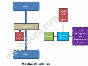 Blok Diagram Showing How Micro Hybrid Vehicle Works
