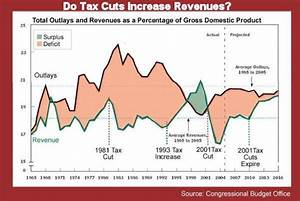 Why Trump's Tax Cuts Probably Won't Create the Jobs He ...