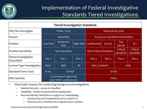 Trust Background Investigation Personnel Security Update January Ppt