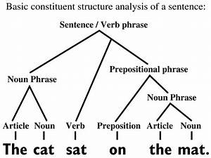 File Basic Constituent Structure Analysis English Sentence Svg