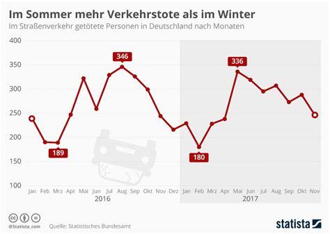 Aufreger Im Strassenverkehr Umfrage by Infografik Im Sommer Mehr Verkehrstote Als Im Winter