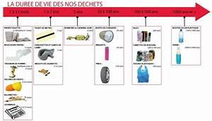 Durée De Vie D Un Moucheron : la dur e de vie de nos d chets ~ Farleysfitness.com Idées de Décoration