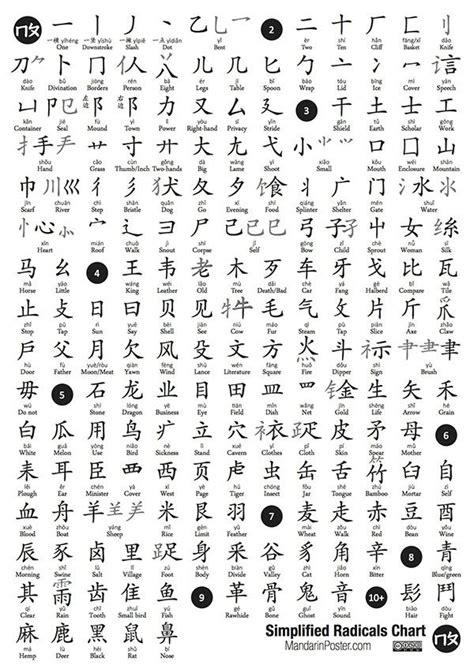 httpmandarinpostercomradicals learn chinese