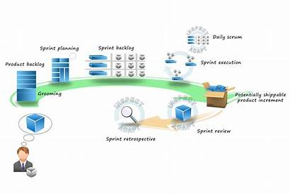 Scrum Framework Activities Artifacts Roles Software Backlog