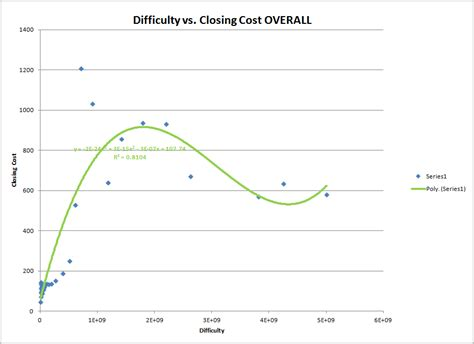 btc difficulty analyzing bitcoin why btc is so valuable and whether it