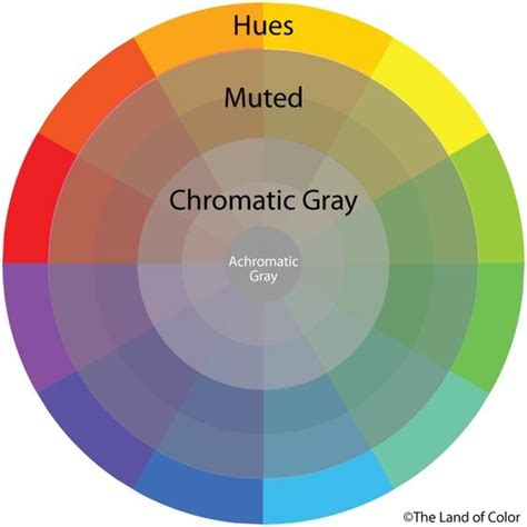 opposite color of brown what is the opposite color of grey quora