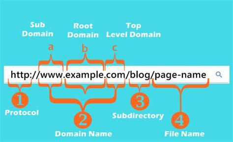 seo friendly url structure  websites  blogs